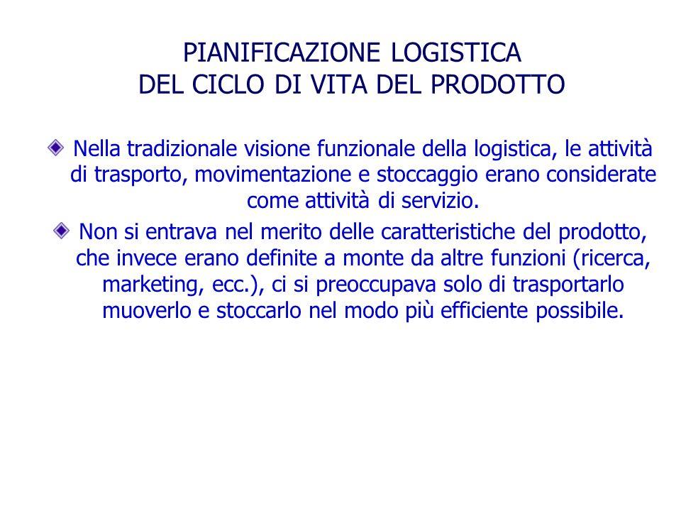 PIANIFICAZIONE LOGISTICA DEL CICLO DI VITA DEL PRODOTTO Nella tradizionale visione funzionale della logistica, le attività di trasporto, movimentazion