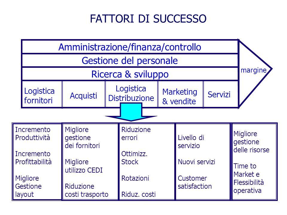 FATTORI DI SUCCESSO Amministrazione/finanza/controllo Gestione del personale Ricerca & sviluppo margine Servizi Marketing & vendite Logistica Distribu