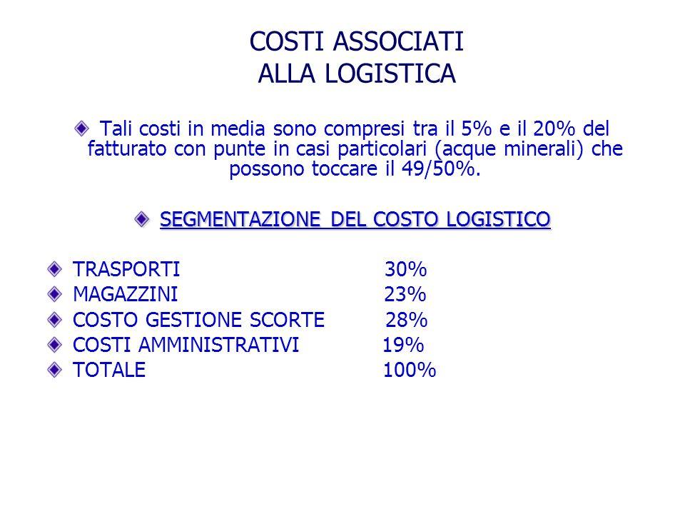 Tali costi in media sono compresi tra il 5% e il 20% del fatturato con punte in casi particolari (acque minerali) che possono toccare il 49/50%.
