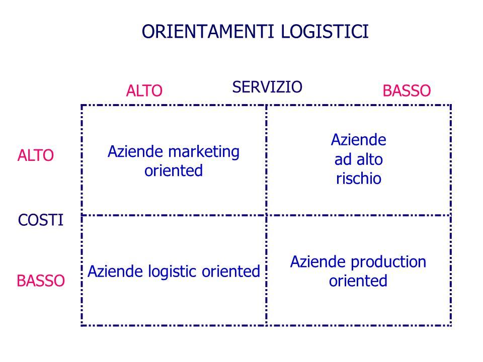 ORIENTAMENTI LOGISTICI Aziende marketing oriented Aziende ad alto rischio Aziende logistic oriented Aziende production oriented ALTOBASSO SERVIZIO ALTO COSTI BASSO