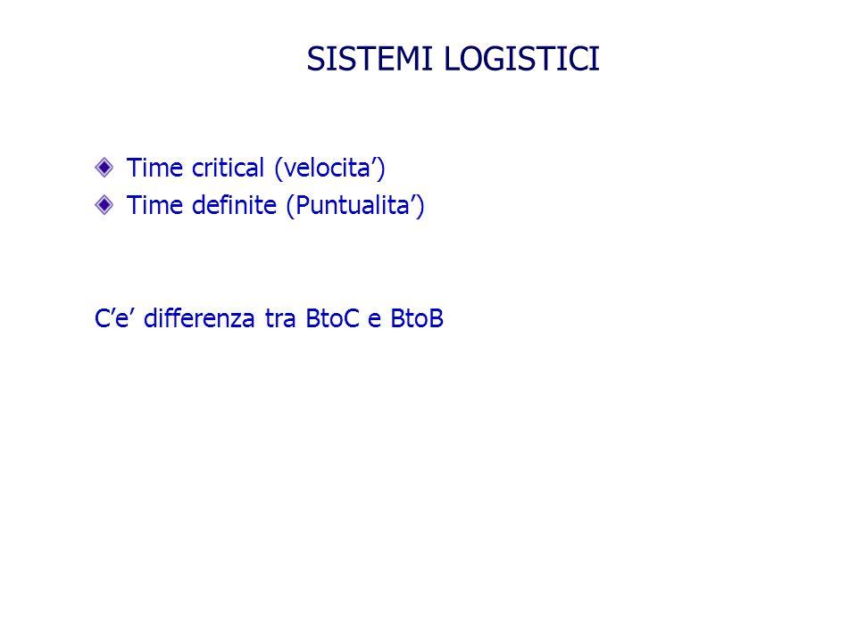 SISTEMI LOGISTICI Time critical (velocita) Time definite (Puntualita) Ce differenza tra BtoC e BtoB