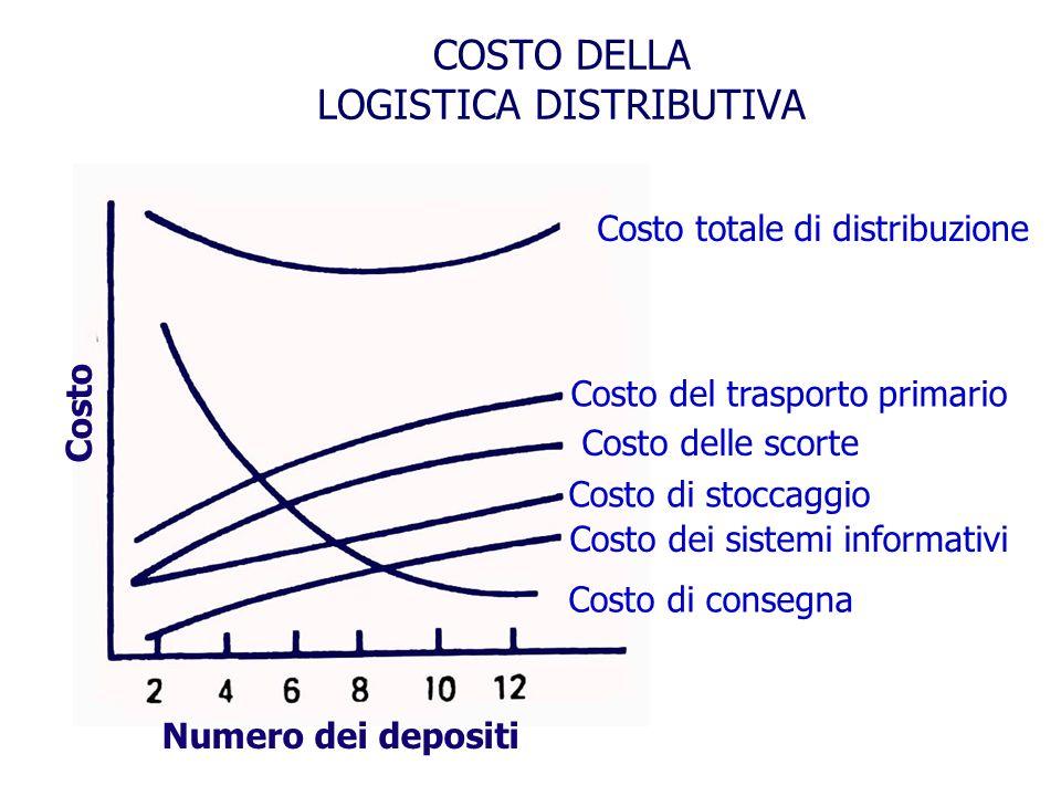 COSTO DELLA LOGISTICA DISTRIBUTIVA Costo Numero dei depositi Costo totale di distribuzione Costo del trasporto primario Costo delle scorte Costo di stoccaggio Costo dei sistemi informativi Costo di consegna
