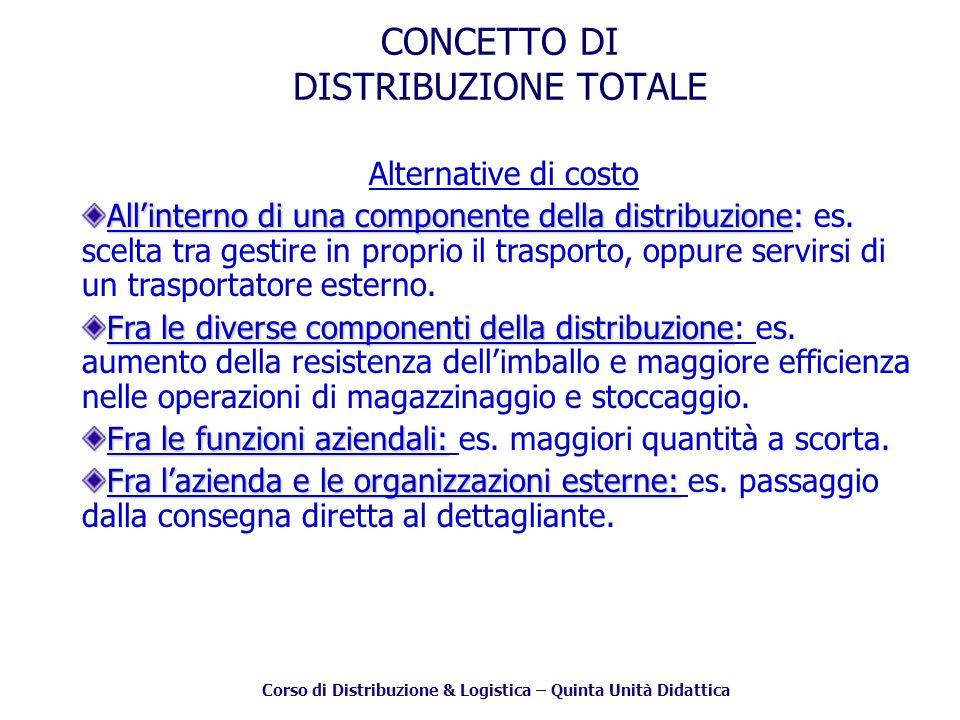 Corso di Distribuzione & Logistica – Quinta Unità Didattica CONCETTO DI DISTRIBUZIONE TOTALE Alternative di costo Allinterno di una componente della distribuzione: Allinterno di una componente della distribuzione: es.