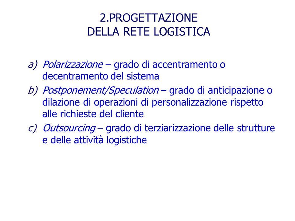 2.PROGETTAZIONE DELLA RETE LOGISTICA a)Polarizzazione – grado di accentramento o decentramento del sistema b)Postponement/Speculation – grado di antic