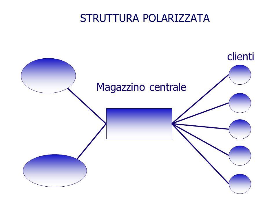 STRUTTURA POLARIZZATA Magazzino centrale clienti