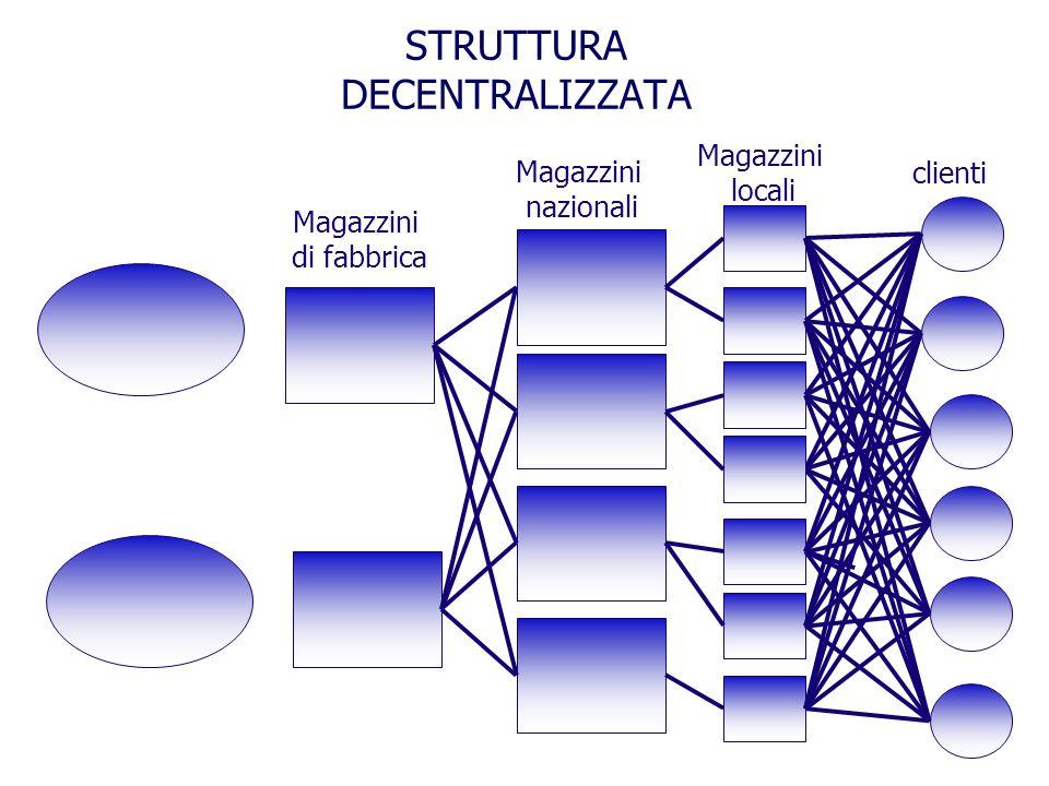 STRUTTURA DECENTRALIZZATA Magazzini nazionali clienti Magazzini locali Magazzini di fabbrica