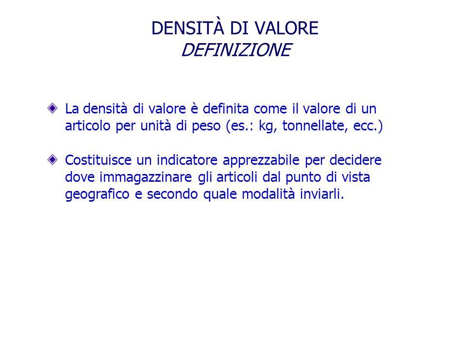 DENSITÀ DI VALORE DEFINIZIONE La densità di valore è definita come il valore di un articolo per unità di peso (es.: kg, tonnellate, ecc.) Costituisce