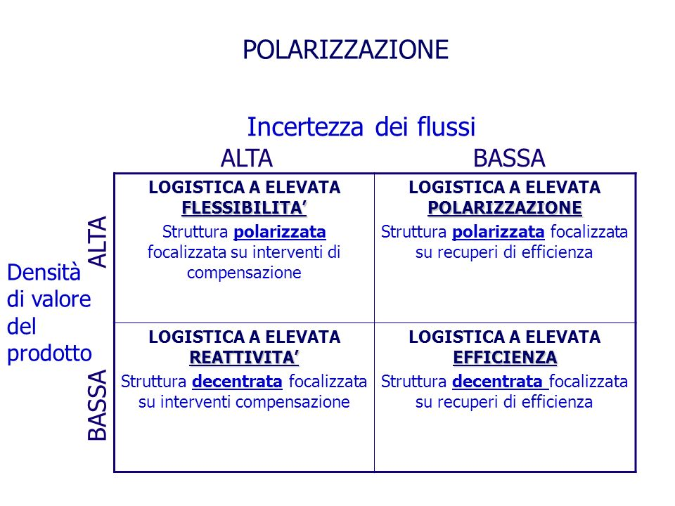 POLARIZZAZIONE FLESSIBILITA LOGISTICA A ELEVATA FLESSIBILITA Struttura polarizzata focalizzata su interventi di compensazione POLARIZZAZIONE LOGISTICA A ELEVATA POLARIZZAZIONE Struttura polarizzata focalizzata su recuperi di efficienza REATTIVITA LOGISTICA A ELEVATA REATTIVITA Struttura decentrata focalizzata su interventi compensazione EFFICIENZA LOGISTICA A ELEVATA EFFICIENZA Struttura decentrata focalizzata su recuperi di efficienza ALTABASSA Incertezza dei flussi ALTA BASSA Densità di valore del prodotto