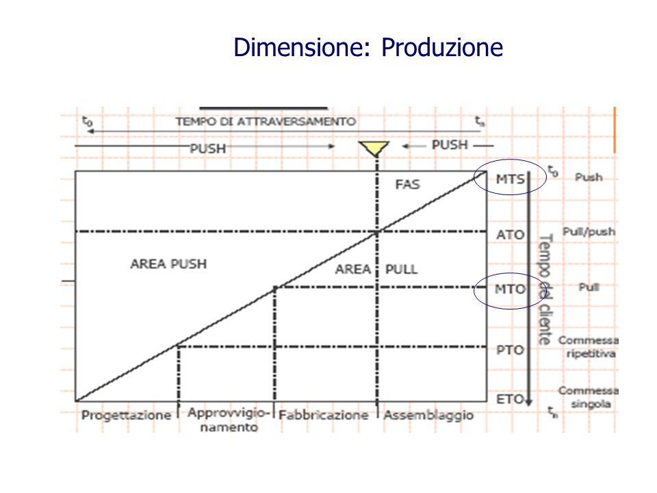 Dimensione: Produzione
