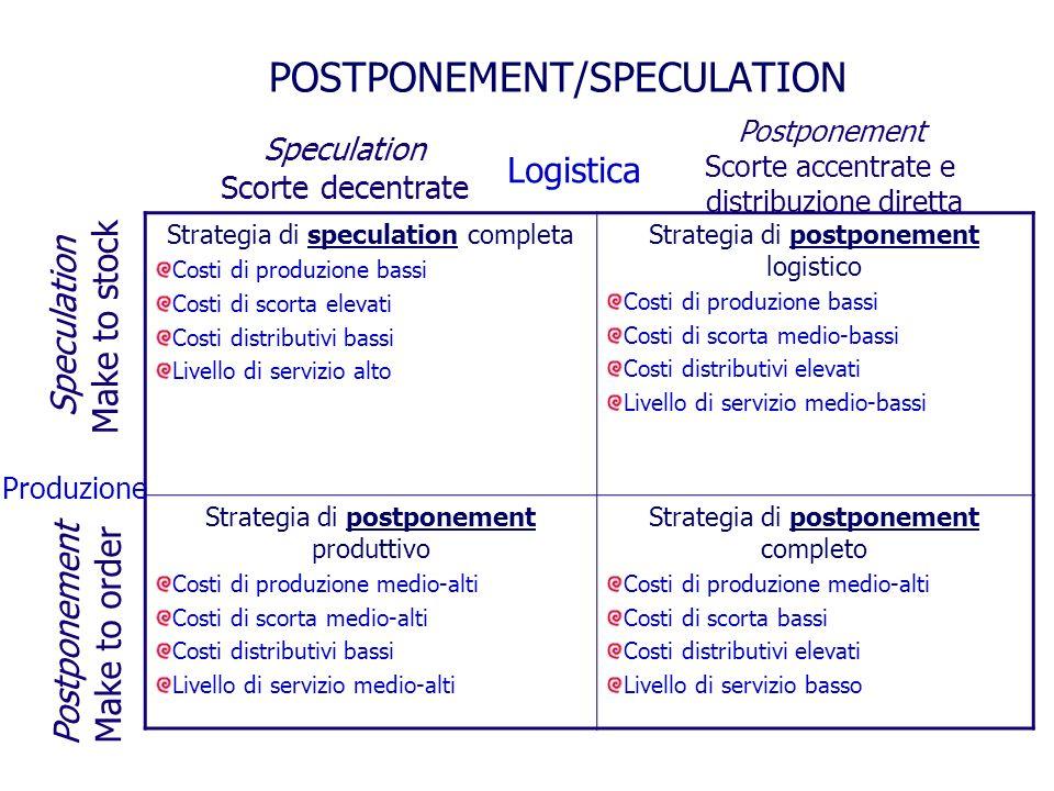 POSTPONEMENT/SPECULATION Strategia di speculation completa Costi di produzione bassi Costi di scorta elevati Costi distributivi bassi Livello di servizio alto Strategia di postponement logistico Costi di produzione bassi Costi di scorta medio-bassi Costi distributivi elevati Livello di servizio medio-bassi Strategia di postponement produttivo Costi di produzione medio-alti Costi di scorta medio-alti Costi distributivi bassi Livello di servizio medio-alti Strategia di postponement completo Costi di produzione medio-alti Costi di scorta bassi Costi distributivi elevati Livello di servizio basso Speculation Scorte decentrate Logistica Produzione Postponement Scorte accentrate e distribuzione diretta Speculation Make to stock Postponement Make to order