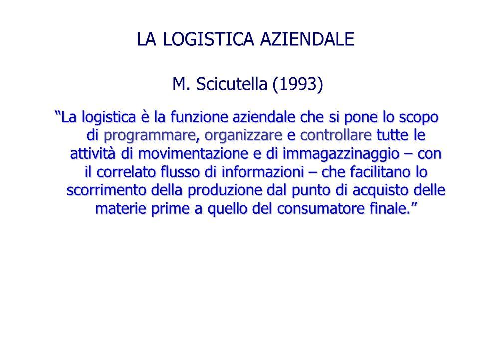 M. Scicutella (1993) La logistica è la funzione aziendale che si pone lo scopo di programmare, organizzare e controllare tutte le attività di moviment
