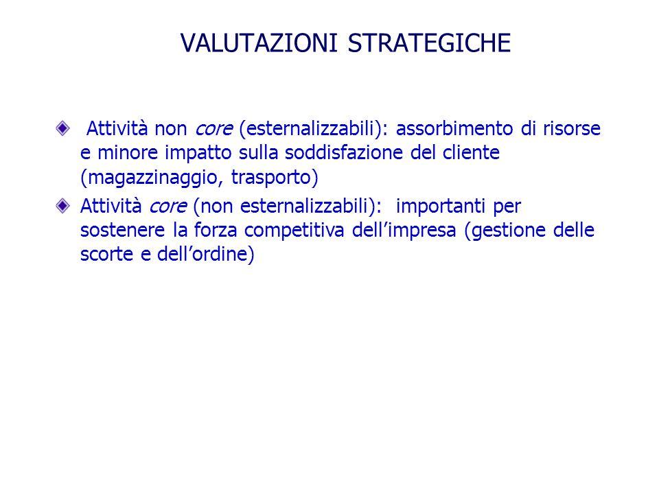 VALUTAZIONI STRATEGICHE Attività non core (esternalizzabili): assorbimento di risorse e minore impatto sulla soddisfazione del cliente (magazzinaggio,