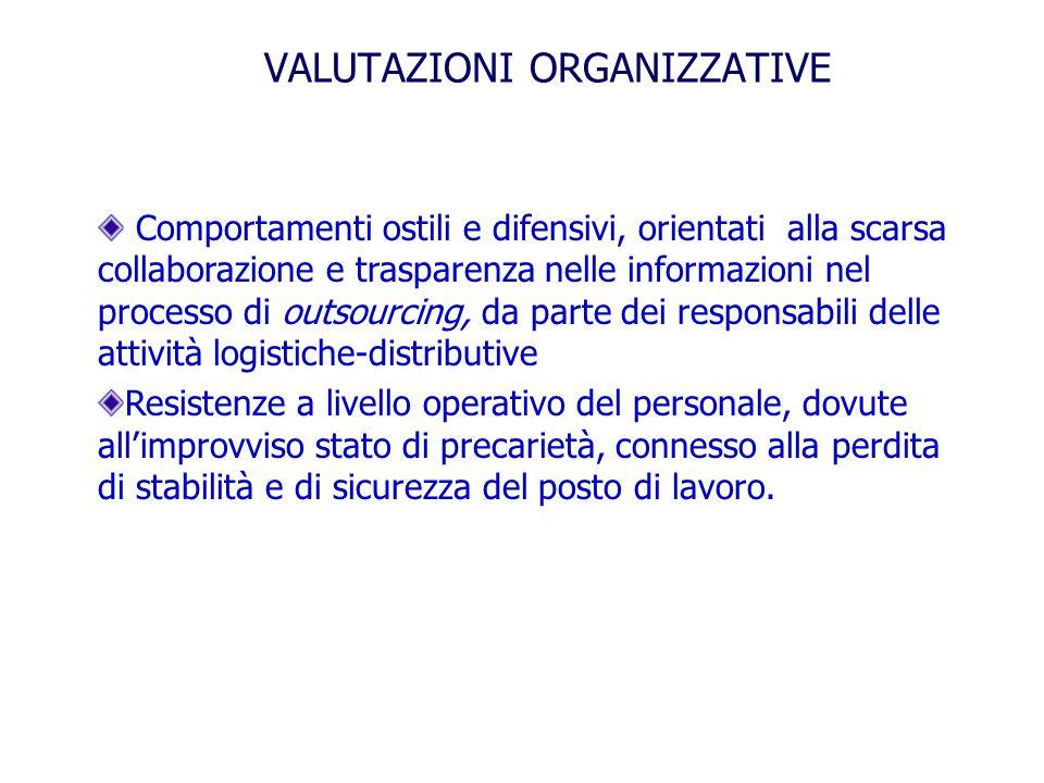 VALUTAZIONI ORGANIZZATIVE Comportamenti ostili e difensivi, orientati alla scarsa collaborazione e trasparenza nelle informazioni nel processo di outs