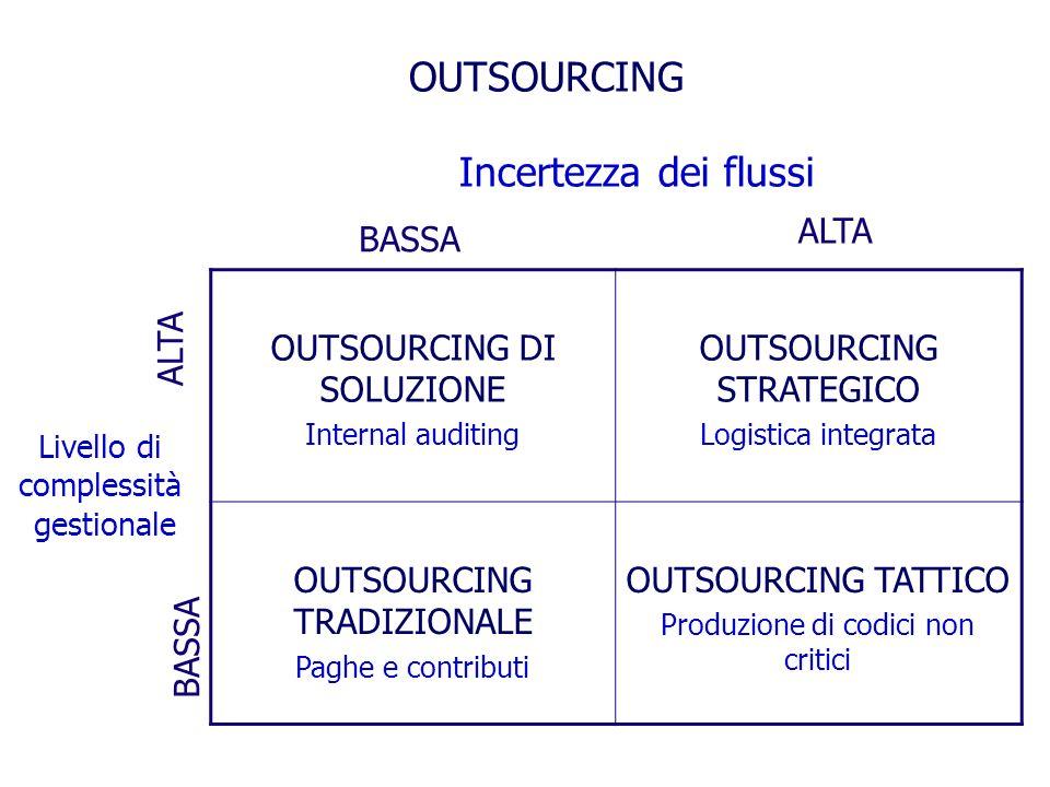 OUTSOURCING DI SOLUZIONE Internal auditing OUTSOURCING STRATEGICO Logistica integrata OUTSOURCING TRADIZIONALE Paghe e contributi OUTSOURCING TATTICO Produzione di codici non critici BASSA ALTA Incertezza dei flussi ALTA BASSA Livello di complessità gestionale OUTSOURCING