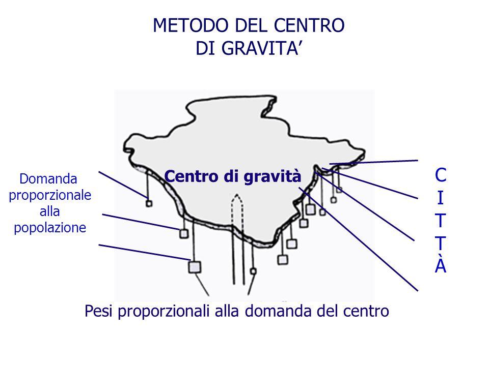 METODO DEL CENTRO DI GRAVITA Centro di gravità Pesi proporzionali alla domanda del centro CITTÀCITTÀ Domanda proporzionale alla popolazione