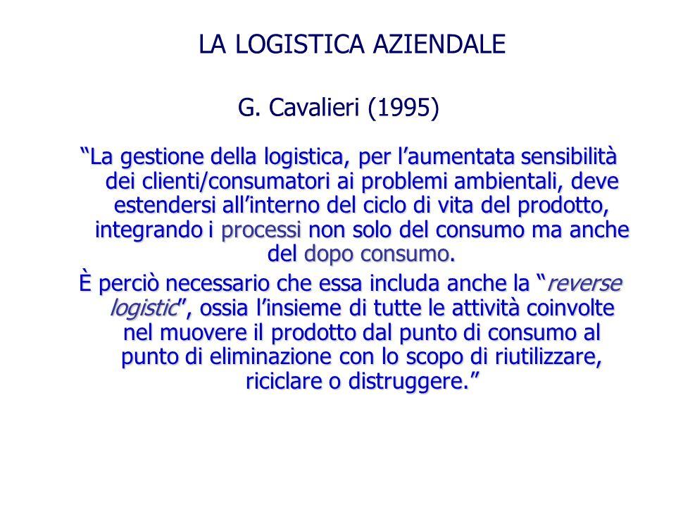 G. Cavalieri (1995) La gestione della logistica, per laumentata sensibilità dei clienti/consumatori ai problemi ambientali, deve estendersi allinterno