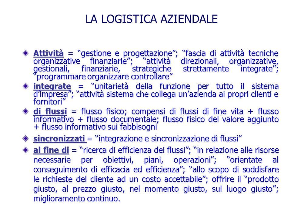 1.Canale distributivo 2. Rete logistica 3. Ubicazione dei depositi 4.