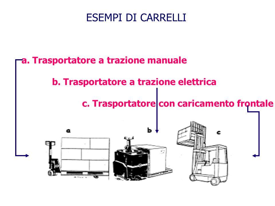 ESEMPI DI CARRELLI a. Trasportatore a trazione manuale b. Trasportatore a trazione elettrica c. Trasportatore con caricamento frontale