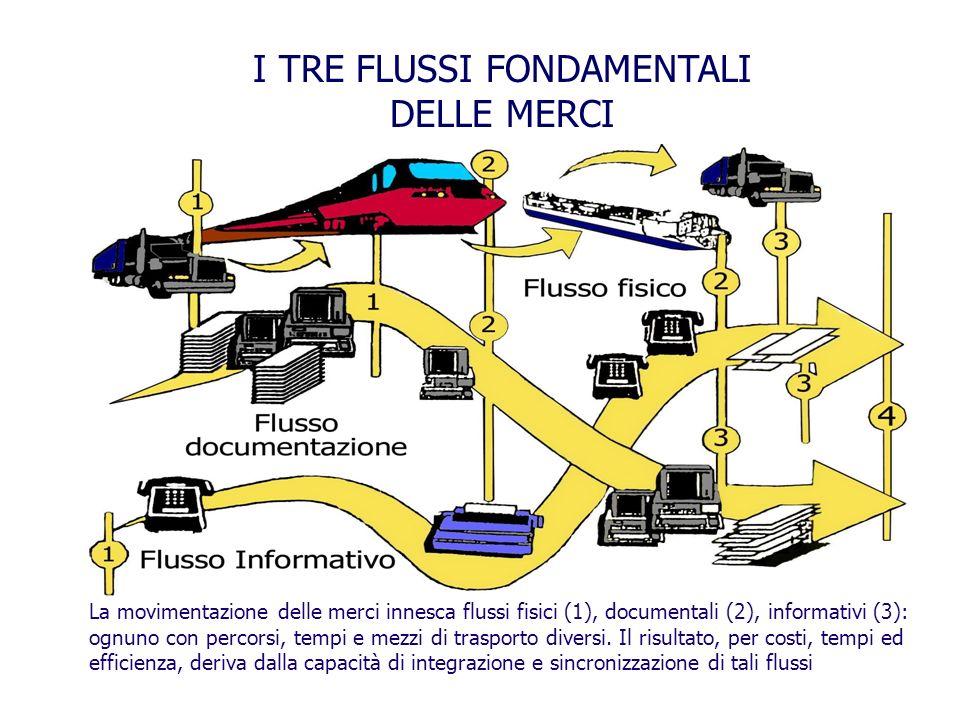 La movimentazione delle merci innesca flussi fisici (1), documentali (2), informativi (3): ognuno con percorsi, tempi e mezzi di trasporto diversi.
