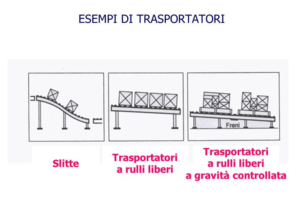ESEMPI DI TRASPORTATORI Slitte Trasportatori a rulli liberi Trasportatori a rulli liberi a gravità controllata