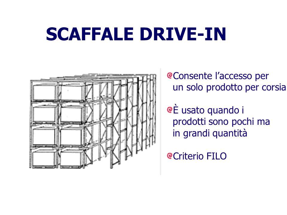 SCAFFALE DRIVE-IN Consente laccesso per un solo prodotto per corsia È usato quando i prodotti sono pochi ma in grandi quantità Criterio FILO