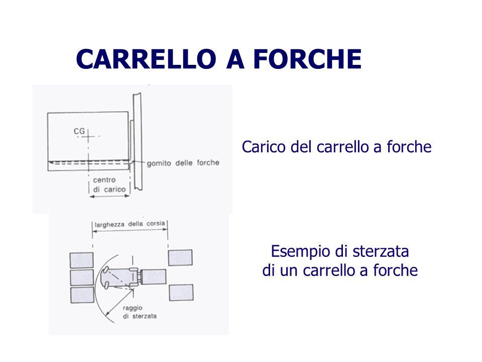 CARRELLO A FORCHE Carico del carrello a forche Esempio di sterzata di un carrello a forche