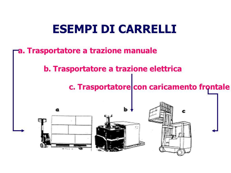 ESEMPI DI CARRELLI a.Trasportatore a trazione manuale b.