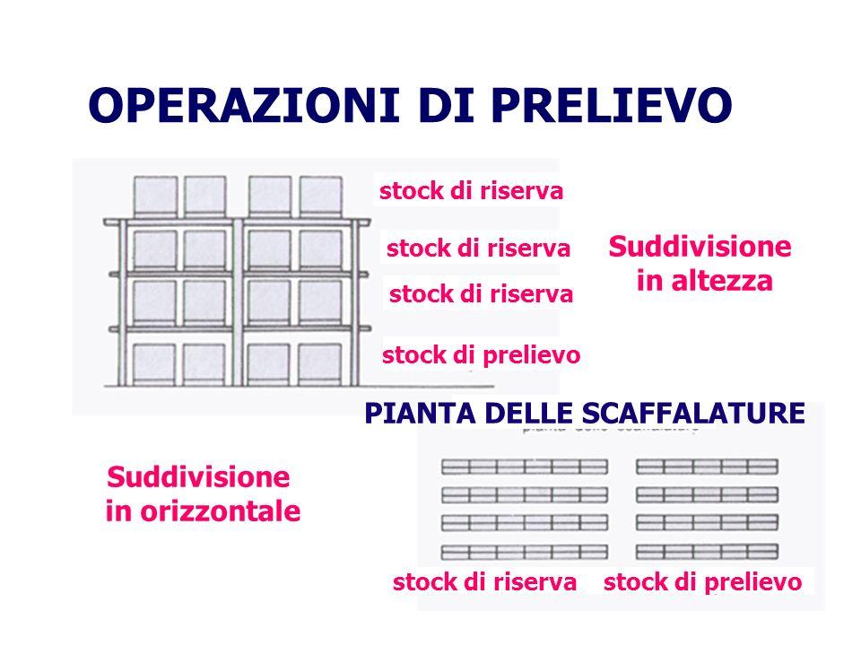 OPERAZIONI DI PRELIEVO PIANTA DELLE SCAFFALATURE Suddivisione in altezza Suddivisione in orizzontale stock di riserva stock di prelievo stock di riser