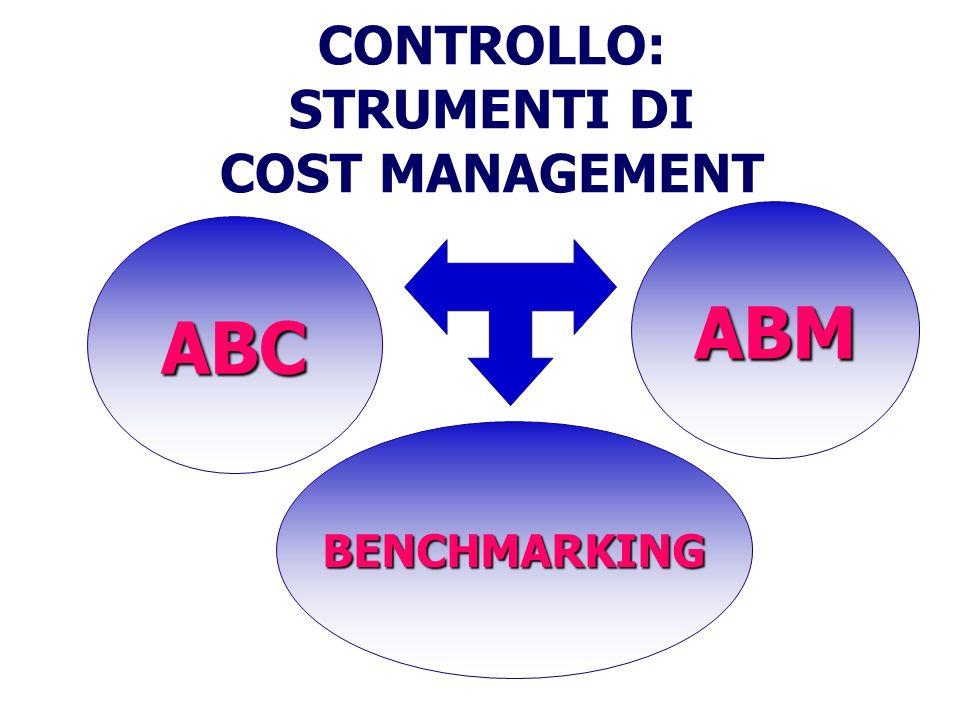CONTROLLO: STRUMENTI DI COST MANAGEMENTABC ABM BENCHMARKING