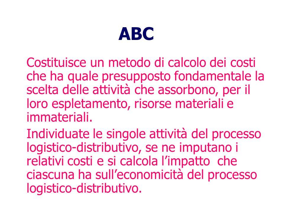 ABC Costituisce un metodo di calcolo dei costi che ha quale presupposto fondamentale la scelta delle attività che assorbono, per il loro espletamento, risorse materiali e immateriali.