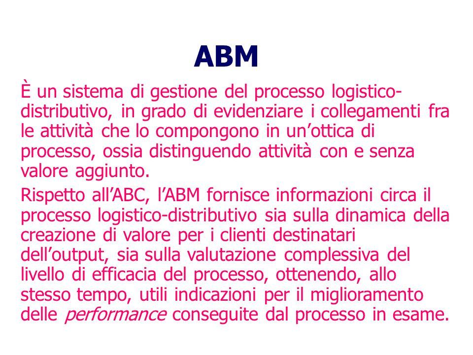 ABM È un sistema di gestione del processo logistico- distributivo, in grado di evidenziare i collegamenti fra le attività che lo compongono in unottica di processo, ossia distinguendo attività con e senza valore aggiunto.