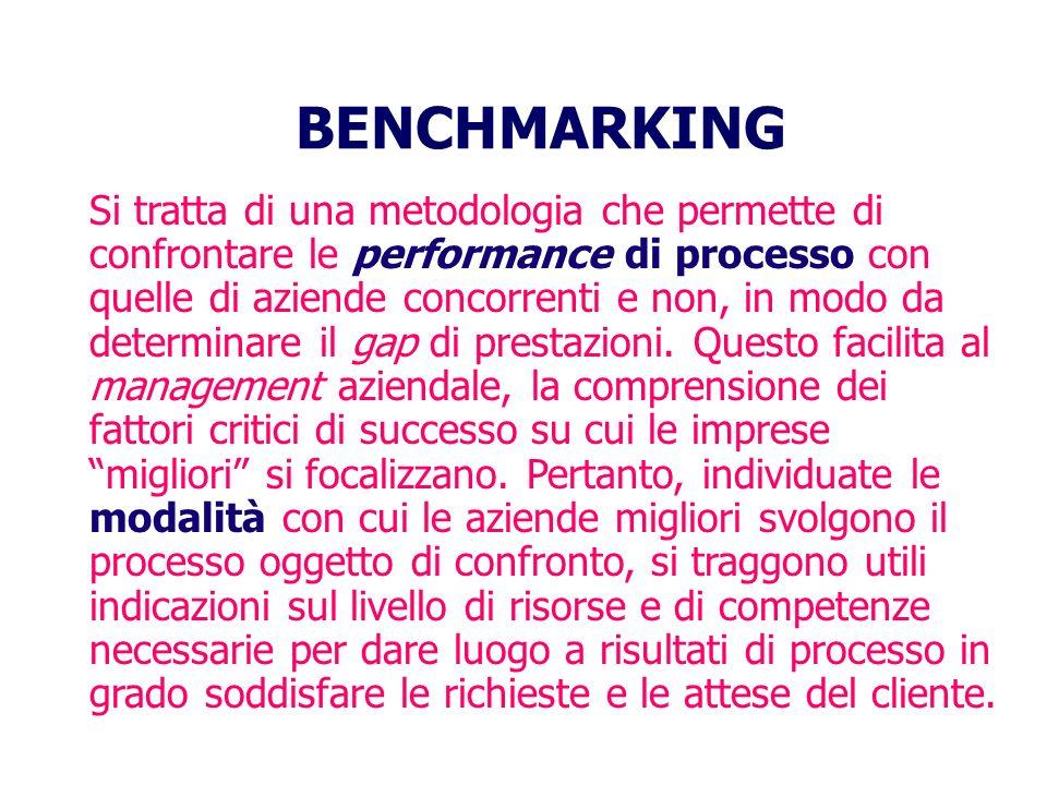 BENCHMARKING Si tratta di una metodologia che permette di confrontare le performance di processo con quelle di aziende concorrenti e non, in modo da determinare il gap di prestazioni.
