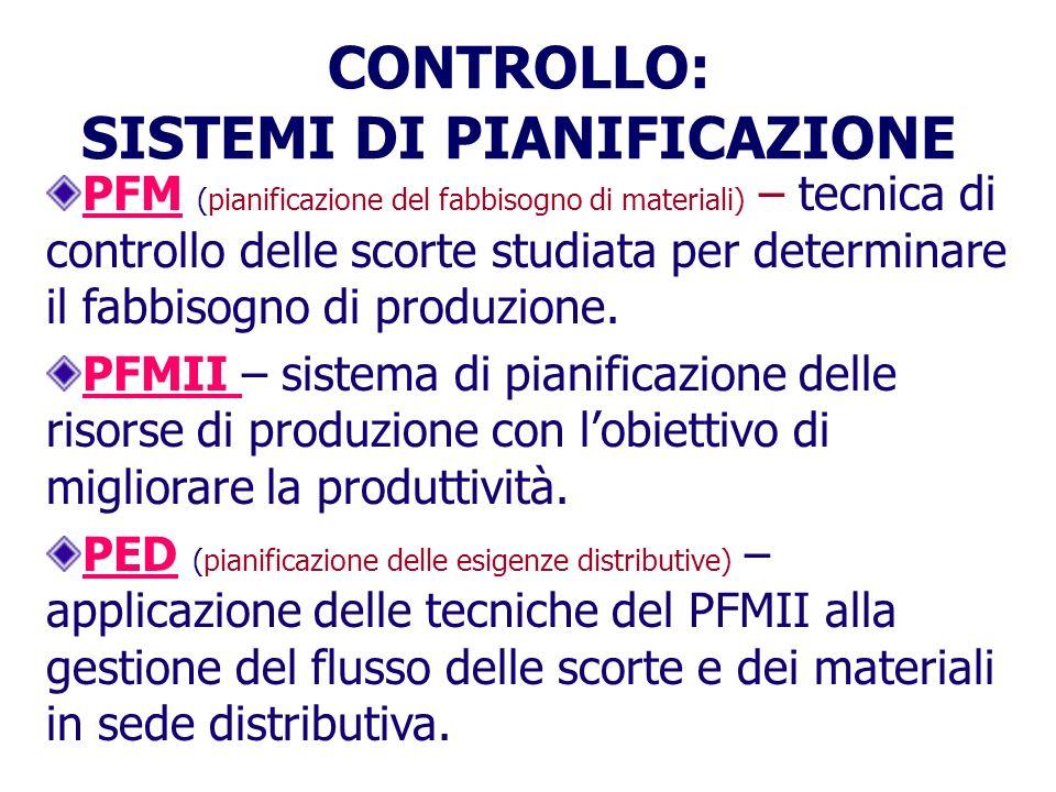 CONTROLLO: SISTEMI DI PIANIFICAZIONE PFM (pianificazione del fabbisogno di materiali) – tecnica di controllo delle scorte studiata per determinare il fabbisogno di produzione.