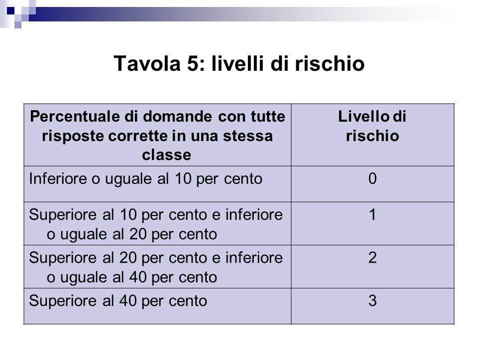 Tavola 5: livelli di rischio Percentuale di domande con tutte risposte corrette in una stessa classe Livello di rischio Inferiore o uguale al 10 per c