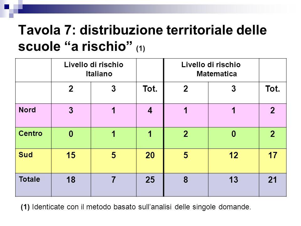 Tavola 7: distribuzione territoriale delle scuole a rischio (1) Livello di rischio Italiano Livello di rischio Matematica 23Tot.23 Nord 314112 Centro