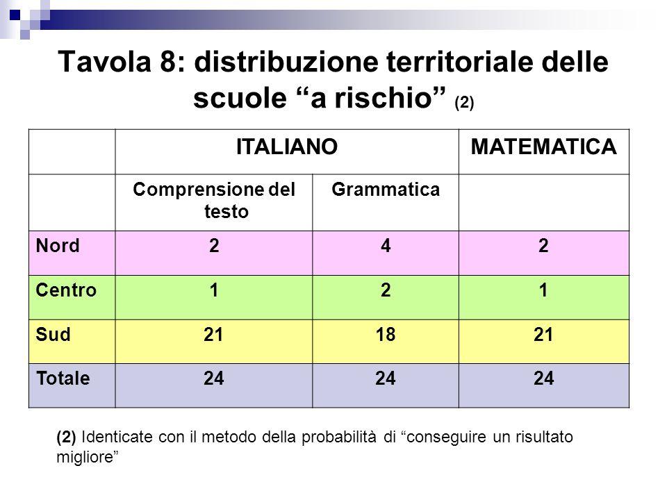 Tavola 8: distribuzione territoriale delle scuole a rischio (2) ITALIANOMATEMATICA Comprensione del testo Grammatica Nord242 Centro121 Sud211821 Total