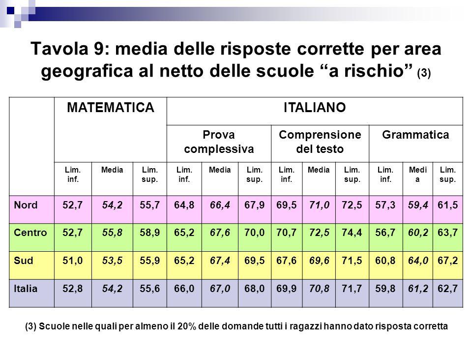 Tavola 9: media delle risposte corrette per area geografica al netto delle scuole a rischio (3) MATEMATICAITALIANO Prova complessiva Comprensione del
