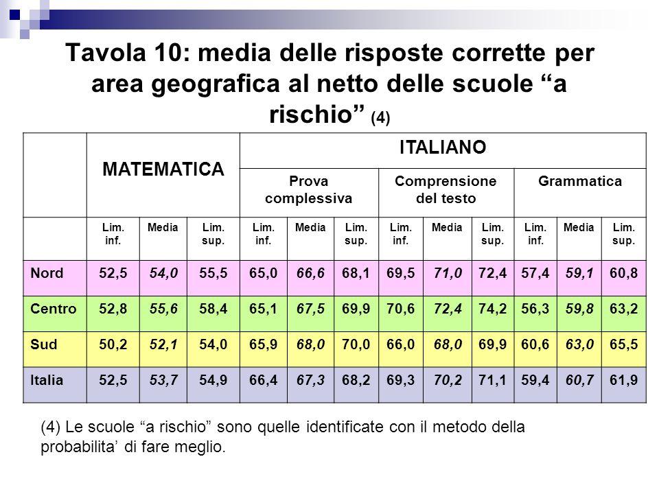 Tavola 10: media delle risposte corrette per area geografica al netto delle scuole a rischio (4) MATEMATICA ITALIANO Prova complessiva Comprensione de