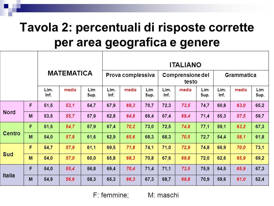 Tavola 2: percentuali di risposte corrette per area geografica e genere MATEMATICA ITALIANO Prova complessivaComprensione del testo Grammatica Lim. In