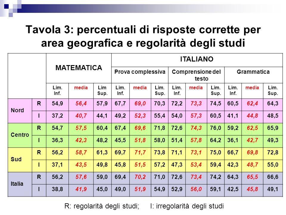 Tavola 3: percentuali di risposte corrette per area geografica e regolarità degli studi MATEMATICA ITALIANO Prova complessivaComprensione del testo Gr