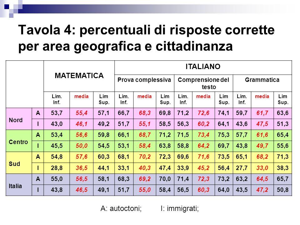 Tavola 4: percentuali di risposte corrette per area geografica e cittadinanza MATEMATICA ITALIANO Prova complessivaComprensione del testo Grammatica L
