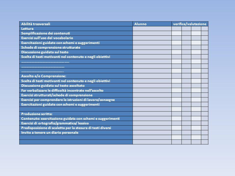 Abilità trasversaliAlunnoverifica/valutazione Lettura Semplificazione dei contenuti Esercizi sulluso del vocabolario Esercitazioni guidate con schemi