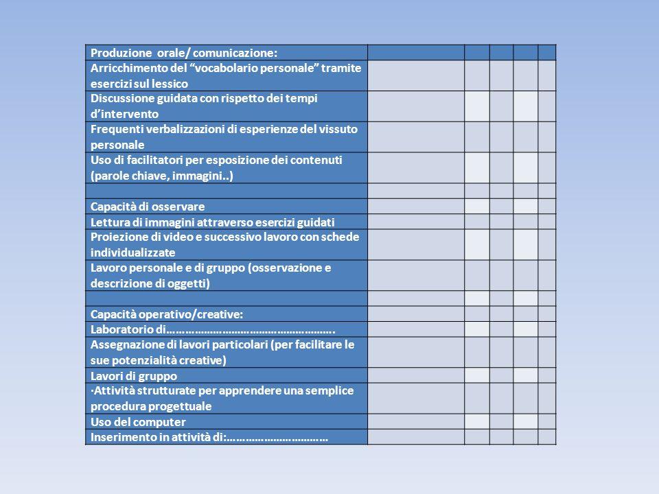Produzione orale/ comunicazione: Arricchimento del vocabolario personale tramite esercizi sul lessico Discussione guidata con rispetto dei tempi dinte