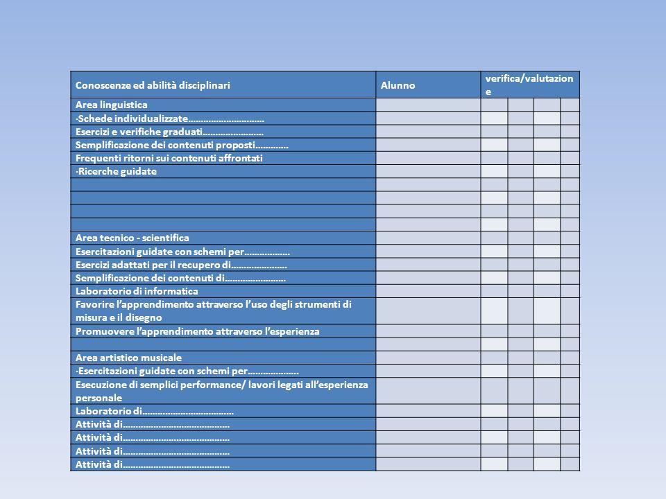 Conoscenze ed abilità disciplinariAlunno verifica/valutazion e Area linguistica ·Schede individualizzate………………………… Esercizi e verifiche graduati………………