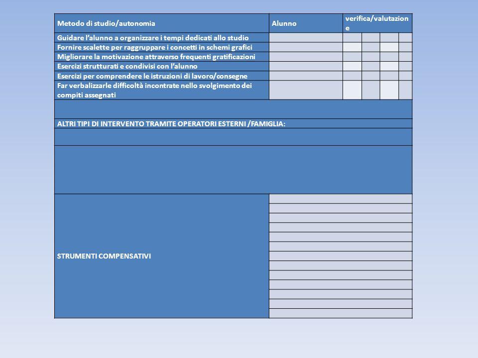 Metodo di studio/autonomiaAlunno verifica/valutazion e Guidare lalunno a organizzare i tempi dedicati allo studio Fornire scalette per raggruppare i c