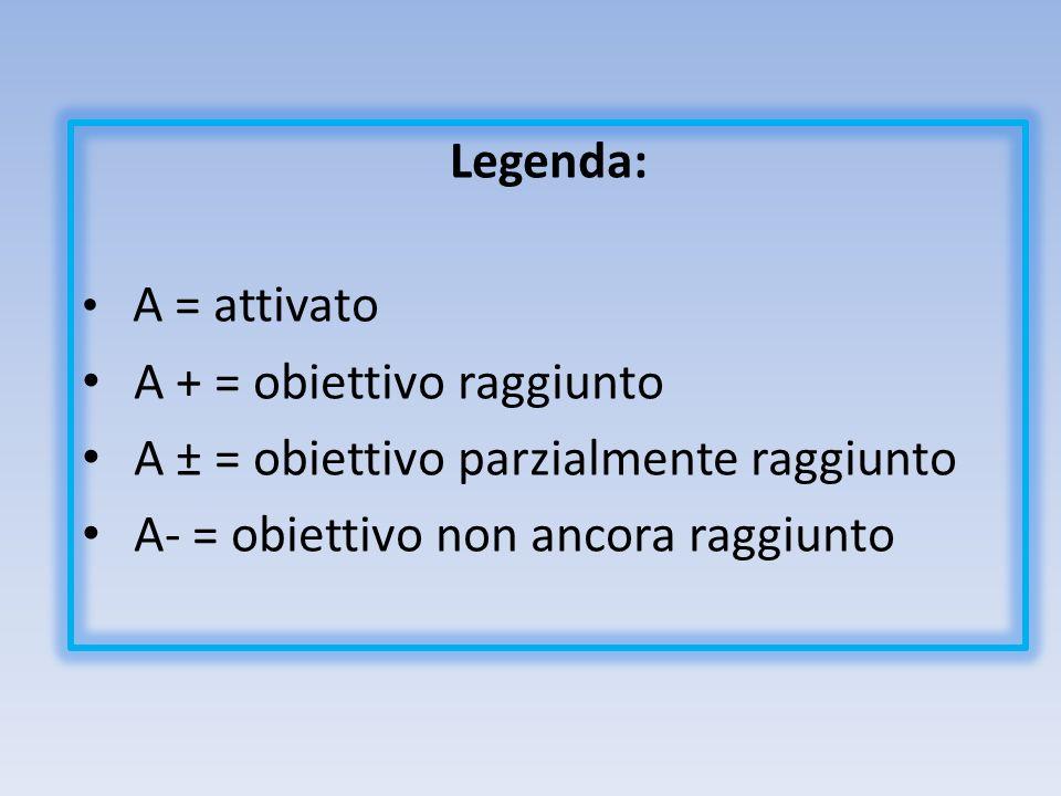 Legenda: A = attivato A + = obiettivo raggiunto A ± = obiettivo parzialmente raggiunto A- = obiettivo non ancora raggiunto