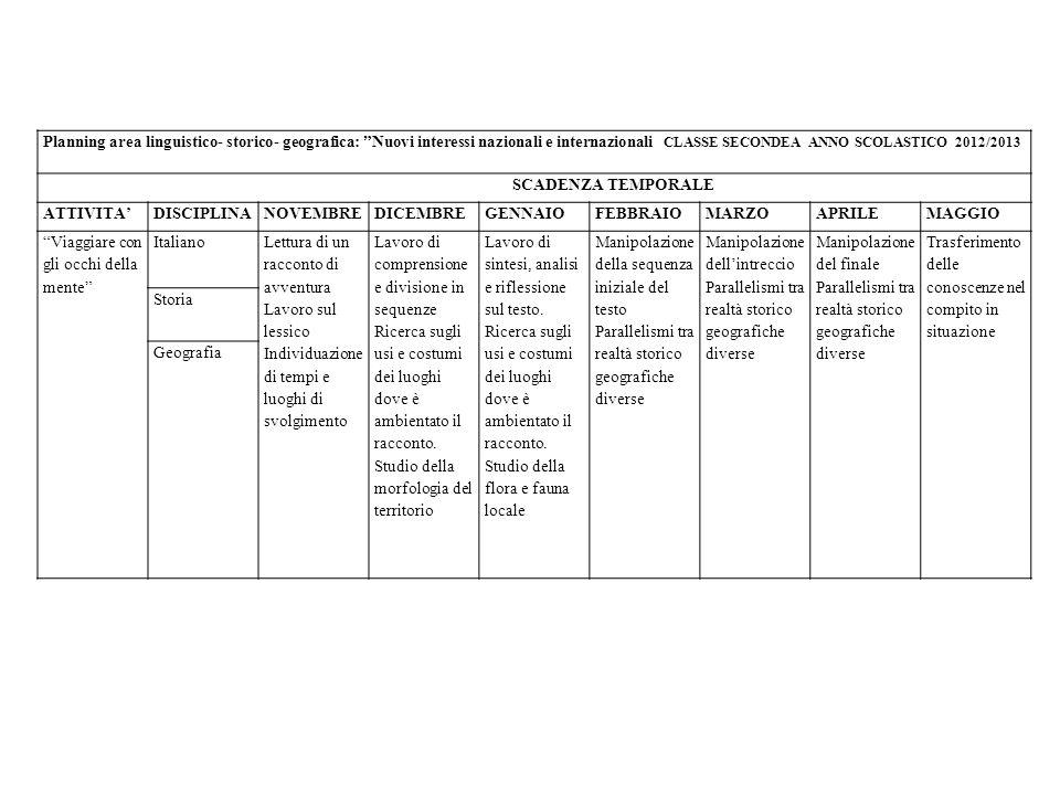 Planning area linguistico- storico- geografica: Nuovi interessi nazionali e internazionali CLASSE SECONDEA ANNO SCOLASTICO 2012/2013 SCADENZA TEMPORALE ATTIVITADISCIPLINANOVEMBREDICEMBREGENNAIOFEBBRAIOMARZOAPRILEMAGGIO Viaggiare con gli occhi della mente Italiano Lettura di un racconto di avventura Lavoro sul lessico Individuazione di tempi e luoghi di svolgimento Lavoro di comprensione e divisione in sequenze Ricerca sugli usi e costumi dei luoghi dove è ambientato il racconto.