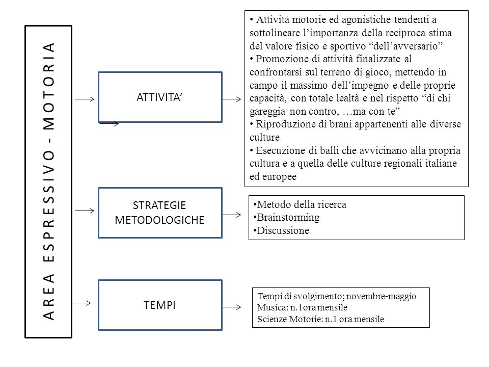 Planning Area Artistica - Tecnologica-Scientifica : Mi oriento e scelgo, rapportandomi con gli altri .