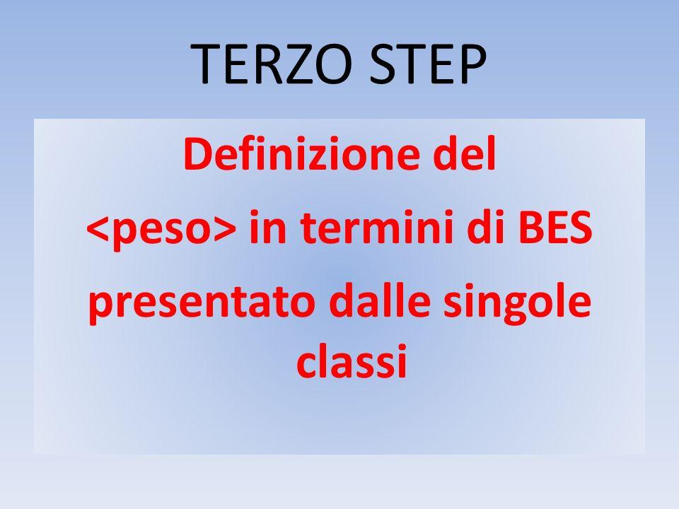 TERZO STEP Definizione del in termini di BES presentato dalle singole classi