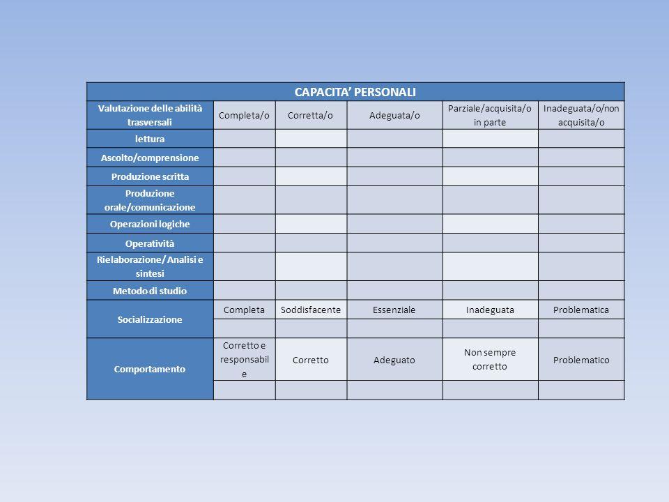 CAPACITA PERSONALI Valutazione delle abilità trasversali Completa/oCorretta/oAdeguata/o Parziale/acquisita/o in parte Inadeguata/o/non acquisita/o let